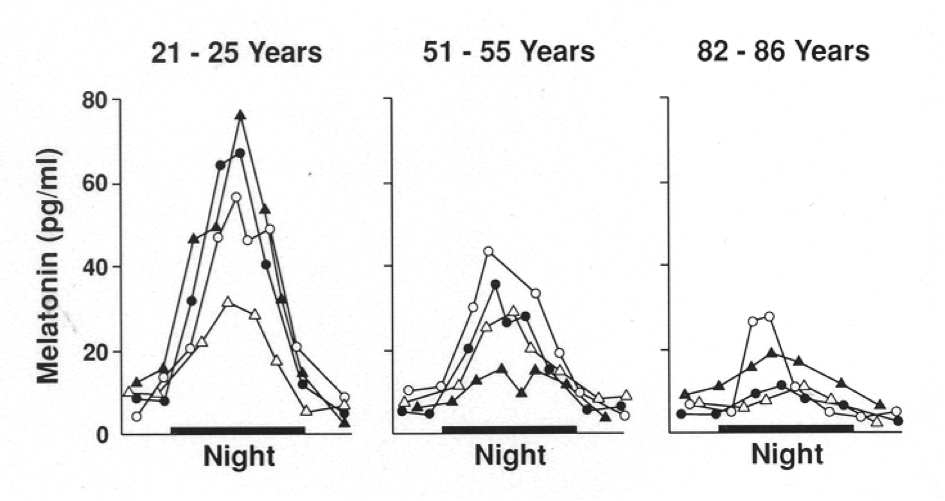 Abfall des Melatoninspiegels im Alter