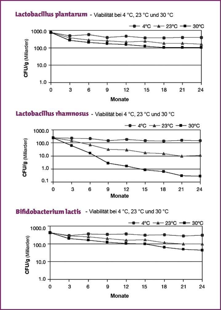 Tabelle 1 Probiotika Überlebensfähigkeit Zeit und Temperatur